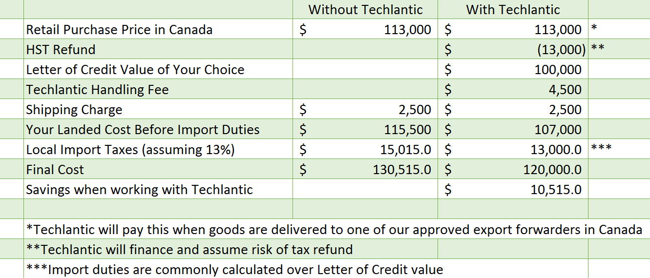 Letter of credit financing techlantic the image below is a sample payment calculation we are happy to put together a detailed specific payment calculation for you for a specific vehicle or altavistaventures Choice Image