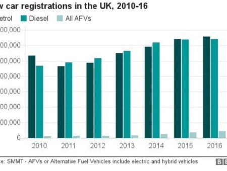 UK Banning Gas and Diesel by 2040